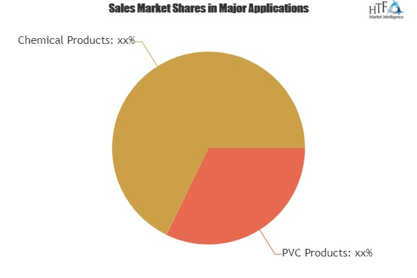 Medical Grade Epoxidized Soybean Oil Market – Major Technology Giants In Buzz Again | Arkema, Hairma Chemicals, CHS, Xinjinlong Chemical Additives