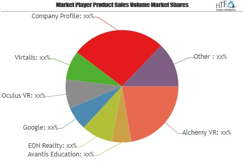 Virtual Reality in Education Market Analysis 2019 to 2025 | Alchemy VR, Avantis Education, EON Reality