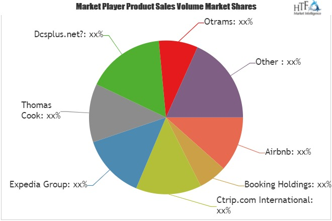 Online Travel Booking Platform Market Poised to Expand at a Robust Pace Over 2019 – 2025| Key Players: Airbnb, Booking Holdings, Ctrip.com, Expedia