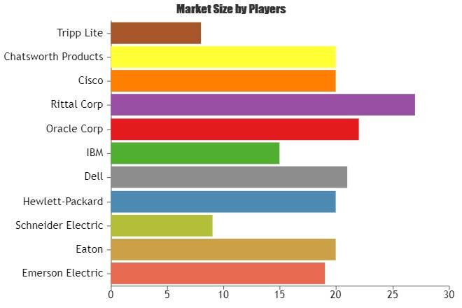Electronic Framework Market to Witness a Sustainable Growth by 2025 | Key Players:Hewlett-Packard, Dell, IBM, Oracle