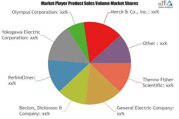 HCS Software and Services Market to see Major Growth by 2025| Thermo Fisher Scientific, General Electric Co, Becton