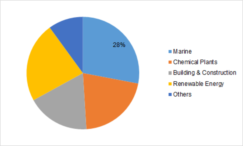 Glass fiber reinforced plastics (GFRP) Market Outlook (2019-2023) By Top Competitors, Business Growth, Trend, Size, Segmentation, Revenue and Industry Expansion Strategies: MRFR