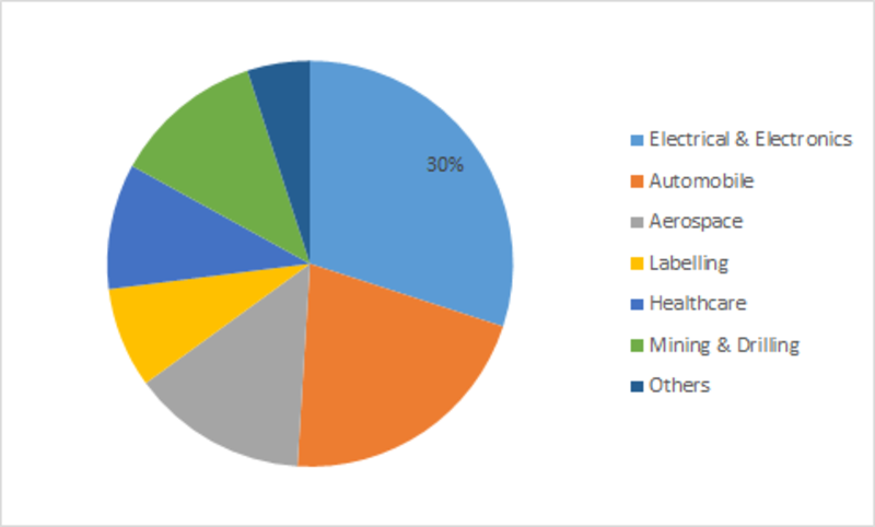 Polyimide Film Market Share, Size Estimation, Industry Research, Top Companies, Regional Outlook, Growth Trends and Forecast to 2023