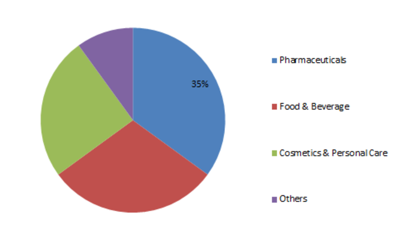 Microcrystalline Cellulose Market Base Distribution, Sales Area, Product Types by Players, Consumption by Countries, Drivers, Challenges and Trends, Forecast 2023