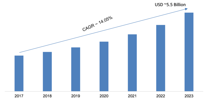 Web Filtering Market 2019 Industry Growth, Upcoming Opportunities, Growth Prospects, Emerging Technologies, Key Findings, Regional Analysis by Regional Forecast to 2023
