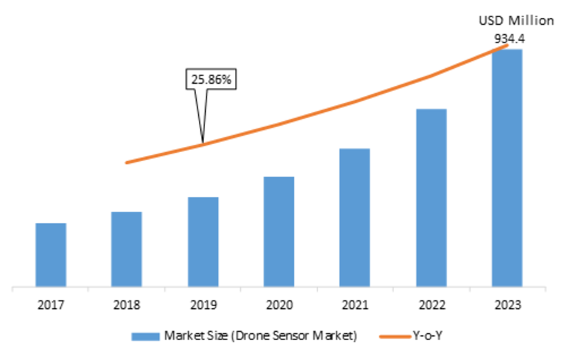 Drone Sensor Market 2019 Competitive Landscape, Sales Revenue, Sales Revenue, Development Status, Growth, Trends, Analytical Insights Segmentation by Forecast to 2023