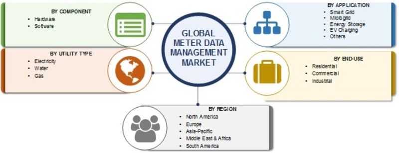 Meter Data Management Market Insights, Top Manufacturers, Size, Share, Regional Trends, Future Scope, Demand and Global Forecast to 2024