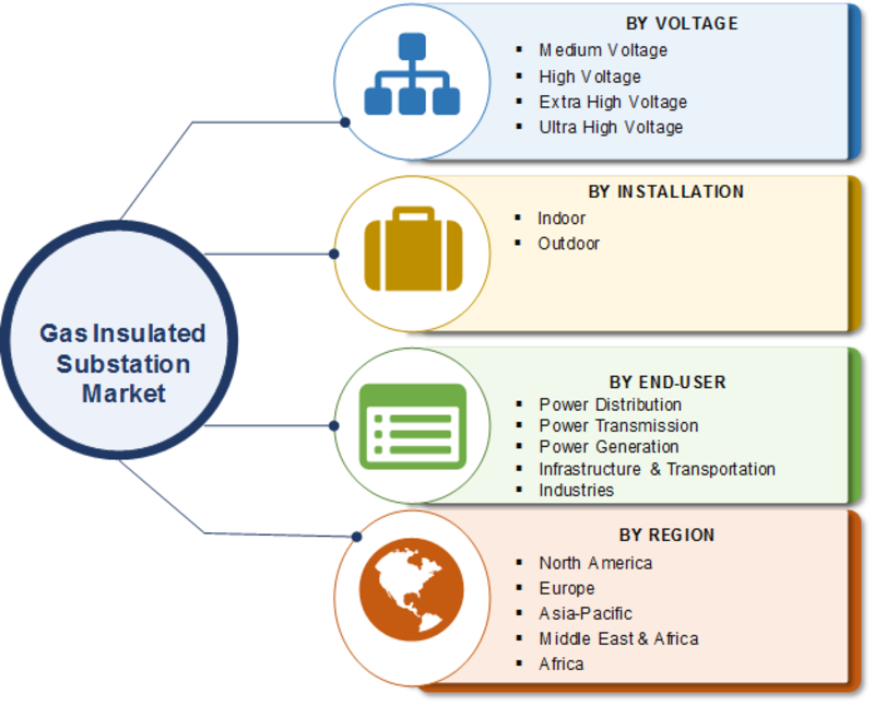Gas Insulated Substation Market Dynamics, Size Estimation, Share, Competitive Landscape, Emerging Technologies, Growth Opportunities and Regional Forecast 2023