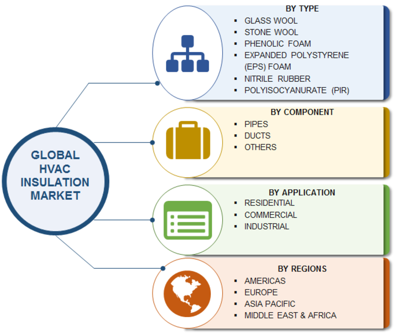 HVAC Insulation Market 2019 Global Industry Analysis by Size, Share, Leading Players, Growth Drivers, Future Trends, Demand and Comprehensive Research Study Till 2023