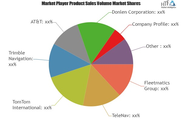 Automotive Fleet Management Market Comprehensive Study with Industry Professionals| TomTom International, Trimble Navigation, AT&T