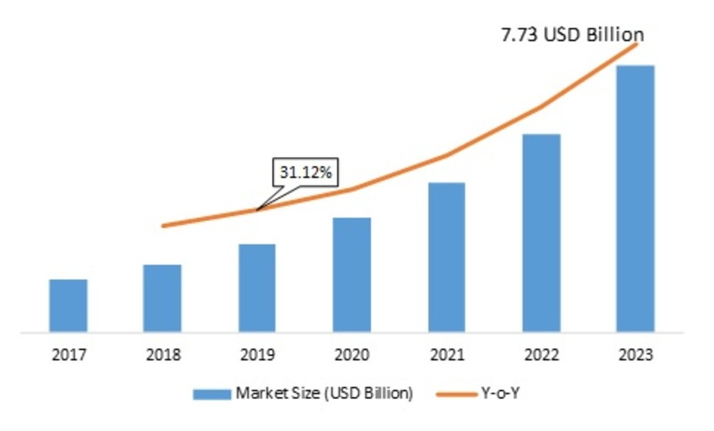 Bare Metal Cloud Market 2019 Global Analysis with Focus on Opportunities, Comprehensive Analysis   Aggrandizes Phenomenally By 2023 with a Whooping CAGR