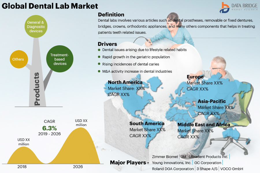 Dental Lab Market  Trends, Analysis Report With Ultradent Products, Shofu Dental Corp, Septodont, Danaher Corporation, Planmeca, Zimmer Biomet, 3M, Ivoclar Vivadent AG, Mitsui Chemicals Group
