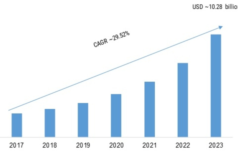 Mobile AI Market 2019 Global Analysis with Focus on Opportunities, Development Strategy, Comprehensive Plans, Competitive Landscape and Trends by Forecast 2023