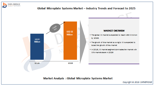 Microplate Systems Market 2019: Revenue Report of Top Companies Like BioTek Instruments, PerkinElmer, Danaher Corporation, Tecan, Bio-Rad Laboratories, Promega Corporation, Biochrom Ltd and others