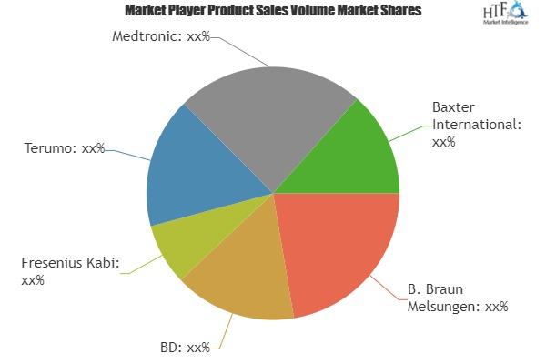 Next-generation IV Infusion Pumps Market Involving Next Generation Strategies With New Partnership By B. Braun Melsungen, BD, Fresenius Kabi