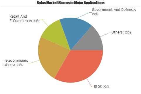 Information Technology Market to Witness Massive Growth by 2025: Key Players| Apple, Verizon Communications, China Mobile