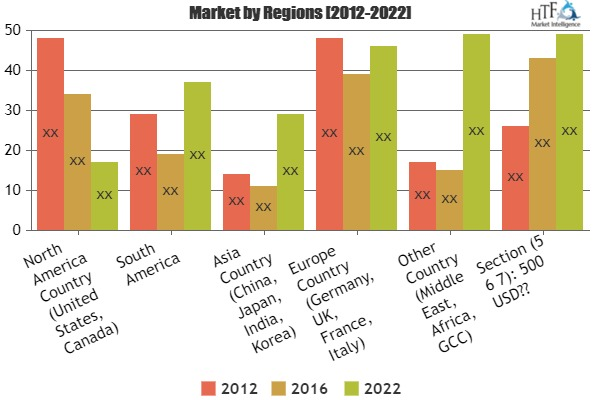 Automatic Guided System Market To Witness Astonishing Growth With Leading Players|Savant Automation, American In Motion, Ward Systems
