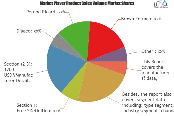 Craft Vodka Key Business Segments Making Moves, a Shake Up in Market Estimates Expected|Detail, Diageo, Pernod Ricard