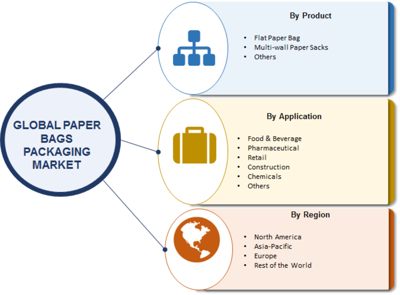 Paper Bags Packaging Market Forecast to 2023 with Competitive Landscape Analysis and Key Company profiles- National Paper, Hotpack Packaging, International Paper, Smurfit Kappa, DS Smith, WestRock