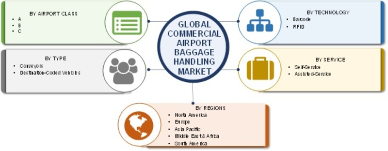 Airport Baggage Handling Systems Market 2019: Global Industry Dynamics, Corporate Financial Plan, Business Competitors, Emerging Technologies, Supply and Revenue With Regional Trends By Forecast 2023