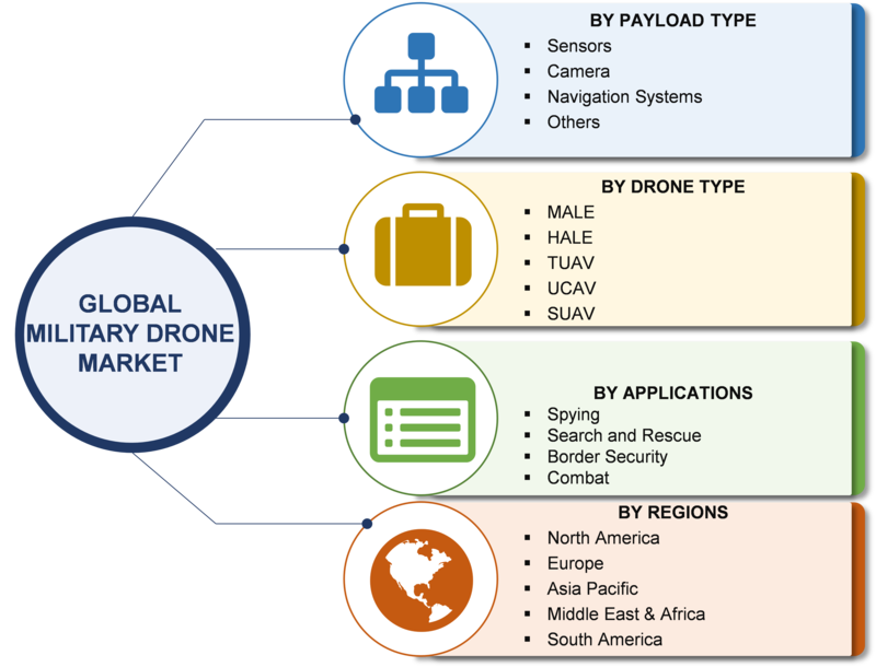 Drone Market Growth has Attributed To Military Sector Expansion| Global Military Drone Industry Overview With Size, Share, Major Segments, Regional Trends and Competitive Landscape Through 2023