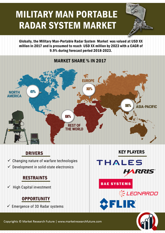 Military Man-Portable Radar System Market 2019 Positive Long-Term Growth Outlook 2023 |Pricing, Features, Reviews and Comparison of Alternatives with Global Industry to Observe Strong Development 2023