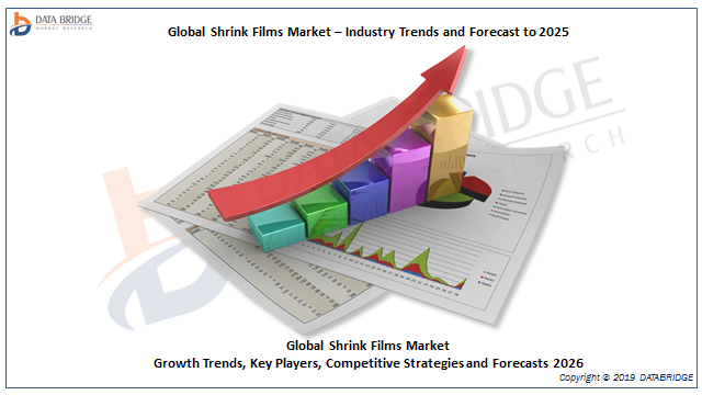 Global Shrink Films Market 209 Business Opportunities and Forecasts 2026 | With Key Players Analysis On Sealed Air, KUREHA CORPORATION, Winpak Ltd., Flexopack, Bonset America Corporation, COVERIS