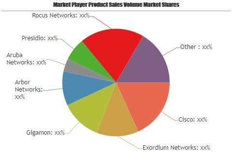 Security Community Network Solution Business Market increasing demand with key players Aruba Networks, Presidio, Rocus Networks, DENSO
