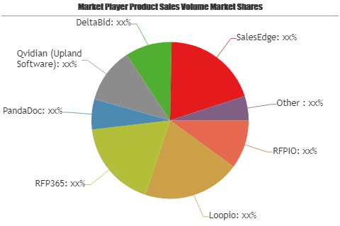 Request for Proposal (RFP) Software Market Astonishing Growth in Coming Years: Key Players DeltaBid, SalesEdge, DirectRFP, SupplierSelect