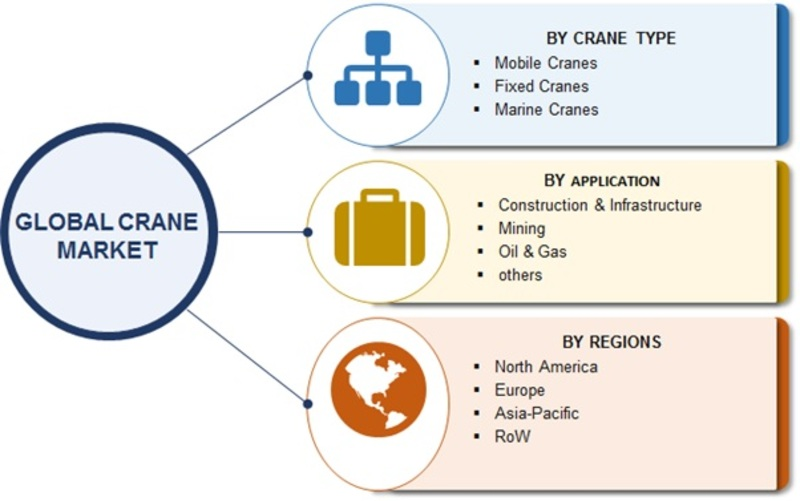 Crane Market 2019 Global Trends | Construction Industry Size, Emerging Audience, Top Key Players Study, Industry Segmentation Overview and Regional Trends By Forecast 2023
