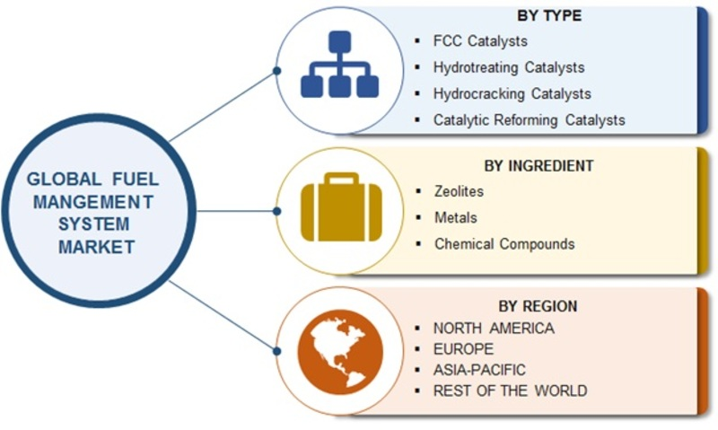 Refinery Catalyst Market Share Analysis 2019, Updated Top Manufacturers, Global Industry Growth, Latest Trends, Global Forecast 2023