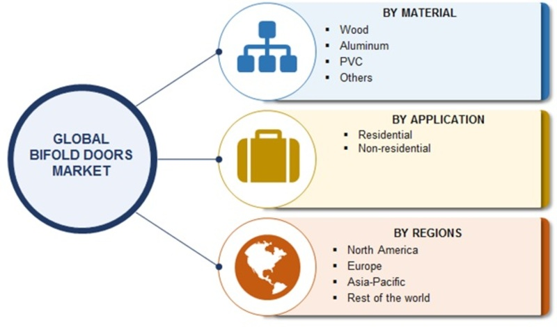 Bifold Doors Market 2019-2023 | Global Industry Overview By Size, Share, Trends, Growth Factors, Historical Analysis, Opportunities and Industry Segments Poised for Rapid Growth by 2023