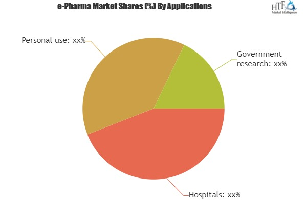 e-Pharma Market to see Huge Growth by 2025| Key Players: Kroger, Walgreens, Giant Eagle