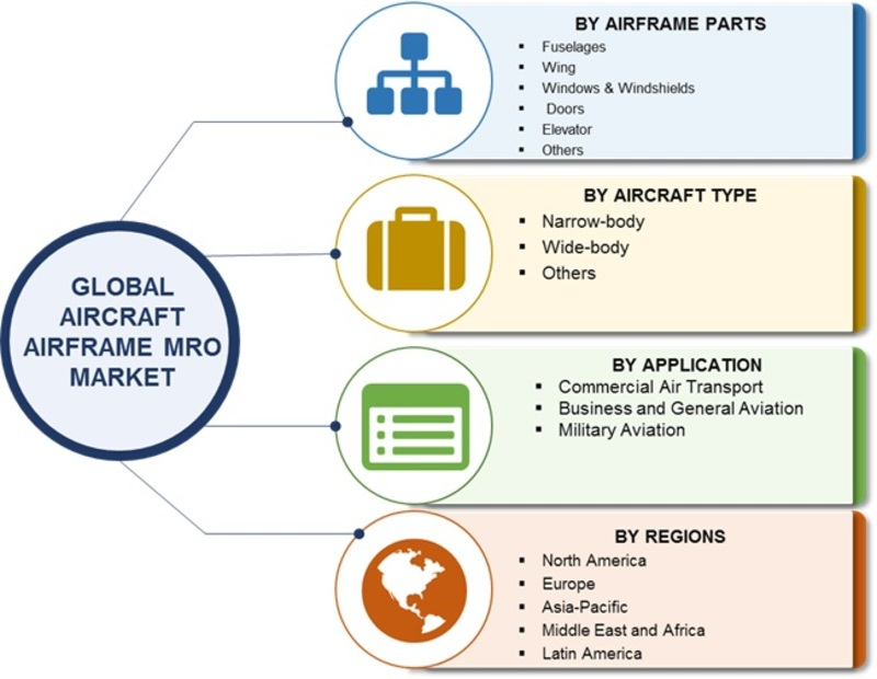 Aircraft Airframe MRO Market 2019: Size, Share, Trends, Corporate Financial Plan, Business Competitors, Manufacturers, Supply and Revenue with Regional Trends By Forecast 2023