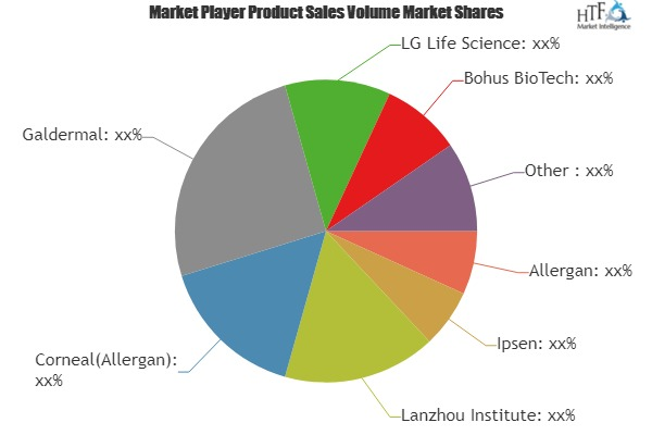 Anti-Aging Therapies Market to Witness Huge Growth by 2025 | Leading Key Players- Allergan, Ipsen, Lanzhou, Corneal