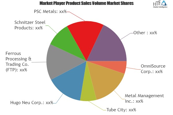 Ferrous Scrap Recycling Market to Set Phenomenal Growth by 2025| OmniSource, Metal Management, Tube City, Hugo Neu