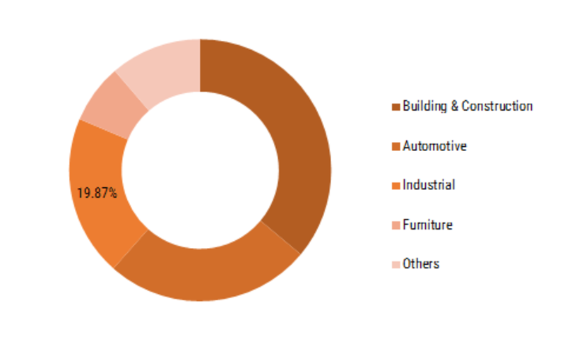 Alkyd Resin Market Global Share, Price Trend, Industry Segmentation, Growth Analysis, Business Opportunities and Forecast to 2023