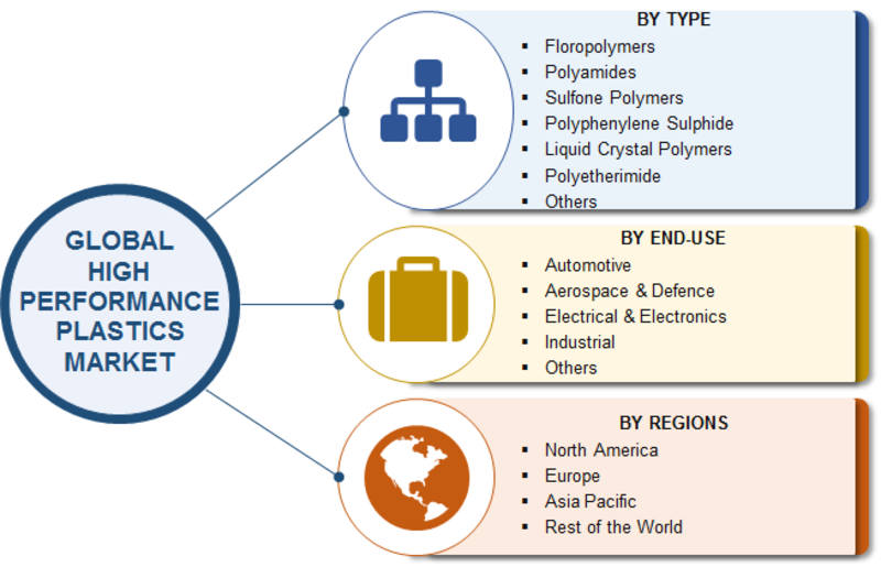High Performance Plastics Market Size, Share, Growth Trend, Leading Players Updates, Future Plans, Business Prospects and Opportunity Assessment 2023