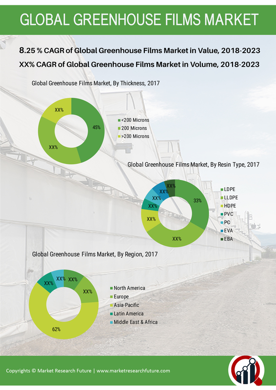 Greenhouse Films Market Outlook (2019-2023) By Top Competitors, Business Growth, Trend, Size, Segmentation, Revenue and Industry Expansion Strategies: MRFR