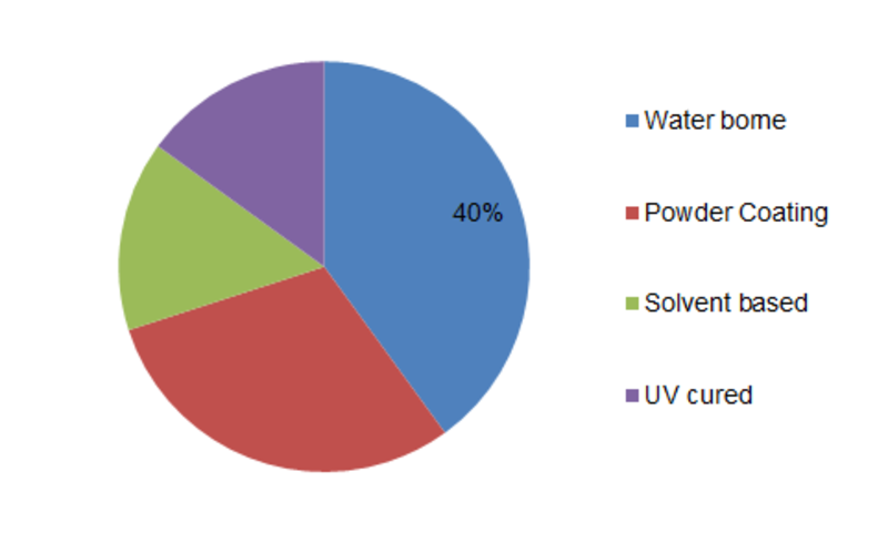 Anti-Rust Coating Market is projected to reach USD ~ 33.27 Billion By 2023 With CAGR of ~5.3%: MRFR | Top Key Players (Akzo Nobel N.V., PPG Industries, Inc., Axalta Coating Systems Ltd, BASF SE, The )