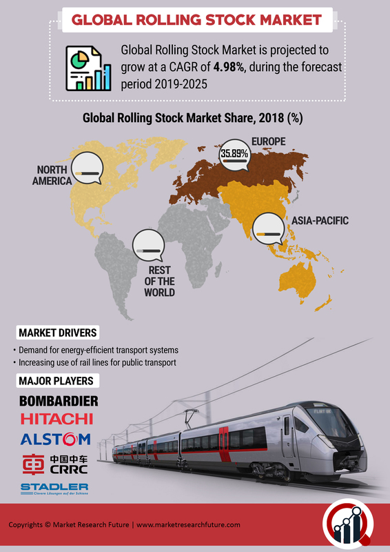 Rolling Stock Market Outlook, Share, returns, size, analysis, growth Huge Growth Opportunities & Expansion Forecast till 2025