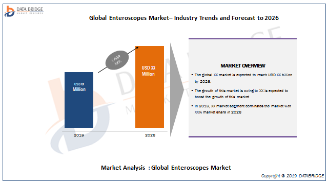 Enteroscopes Market Trends, Strong Application Scope, Key Players Analysis By ANA-MED Co. Ltd., Boston Scientific, Endomed Inc, Huge,  SONOSCAPE MEDICAL CORP LIMITED., Alltion And others
