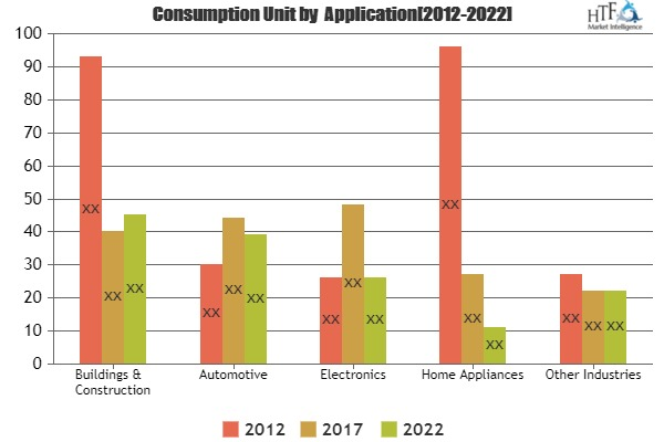 PE Foam Tape Market Begins To Take Bite Out Of Versioned Long Term Growth | 3M, Tesa SE, Scapa, Mactac