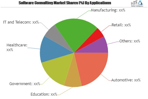 Software Consulting Market Analysis 2019 to 2025 | Deloitte Touche Tohmatsu , Ernst and Young Global , IBM