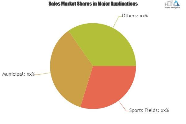 Boom Mower Market To Witness Astonishing Growth With Leading Players|Alamo, Diamond Mowers, GreenTec