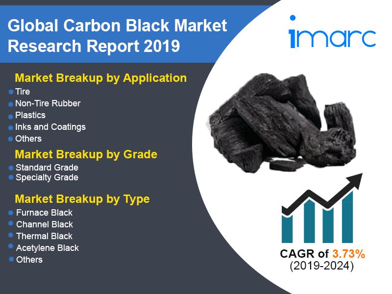 Carbon Black Market Size Worth US$ 14.5 Billion by 2024 | CAGR 3.6% - IMARC Group