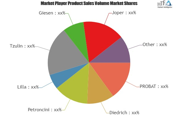 Coffee Beans Roaster Market to Witness Huge Growth by 2025 | Key Players: PROBAT, Diedrich, Petroncini, Lilla, Tzulin