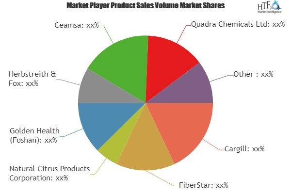 Citrus Fiber Market is Thriving Worldwide | Cargill, FiberStar, Natural Citrus Products, Golden Health