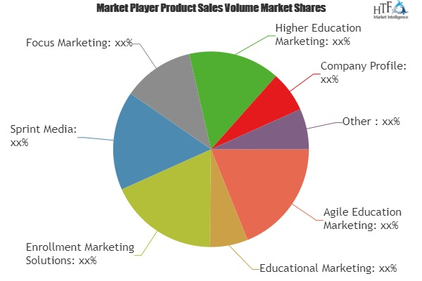 Educationing Services Market to see Stunning Growth by Key Players| Agile Education Marketing, Educational Marketing, Sprint Media