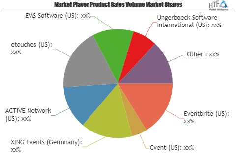 Event Management Software Market Size, Status and Growth Opportunities by 2019 to 2024